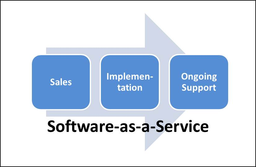 CHIPS Articles: SaaS: Software as a Service