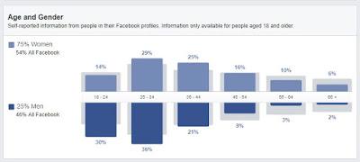 كيفية عمل إعلان فيسبوك ناجح 7