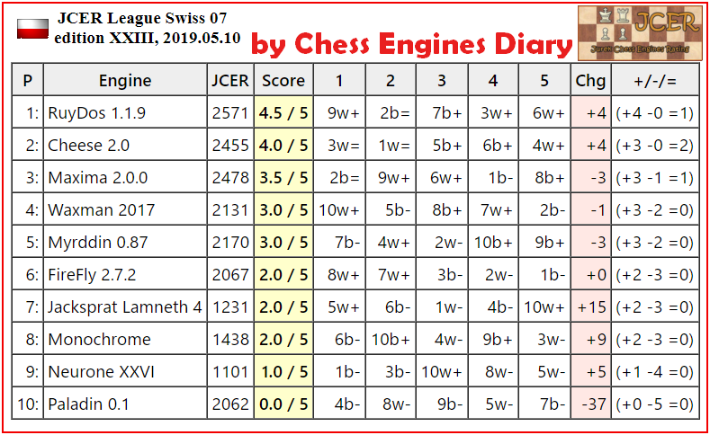 JCER Tournament 2019 - Page 3 2019.05.10.Swiss.07.JCER.edXXIII.html