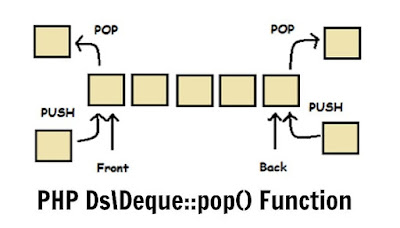 PHP Ds\Deque::pop() Function
