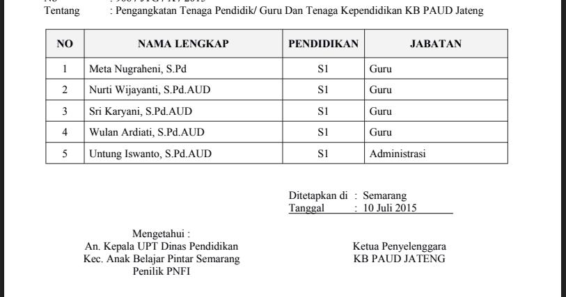 Contoh SK Pengangkatan Guru PAUD/TK Tahun 2017/2018 | RPPH ...