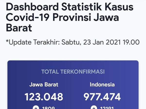 Digeser Jateng, Jumlah Kasus COVID-19 di Jabar Hari Ini 1.809