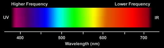 Astrofizik Notlarım 4 Elektromanyetik Spektrum