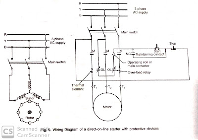 Method Of Starting Of Squirrel Cage Induction Motor