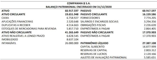 Em 04/01/2021, a Companhia A S.A. adquiriu 100% de participação na Companhia B S.A. Os ativos identificáveis adquiridos e os passivos assumidos constam no Balanço Patrimonial apresentado por B, considerado para fins de fechamento do negócio.