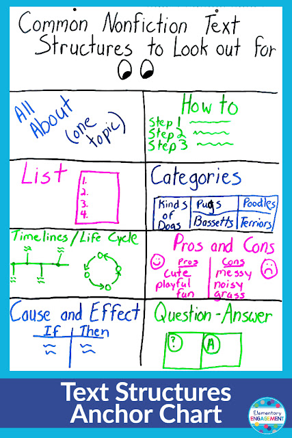 Examples from books are the best ways to teach text structures, but this chart serves as a visual representation to help students independently identify them.  Click on the link for additional anchor chart ideas.