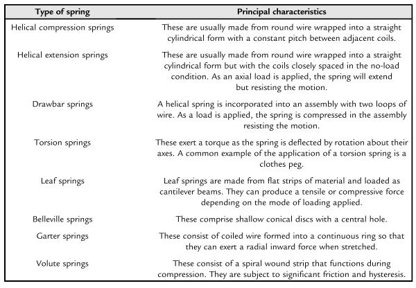 Karakteristik dari berbagai jenis pegas