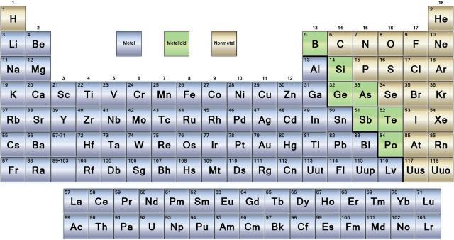 Ciencias de joseleg 3 estructura de la tabla periodica periodos los metales ms metlicos en qumica son los metales alcalinos siendo estos suaves y muy reactivos entonces qu es un metal bueno al menos ya podemos urtaz Images