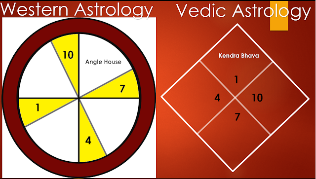 astrologer social media, vedic astrology new age, aquarius vedic astrology, astrological prediction india, western and vedic astrology, astrology channel