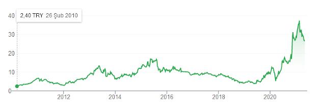 Doas Son 10 yıl Grafiği