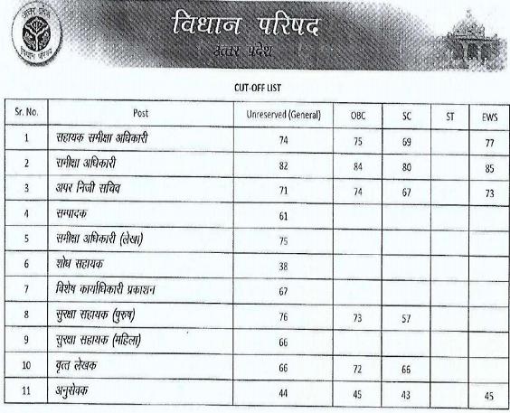 UP Vidhan Parishad Cut off marks of RO ARO etc.
