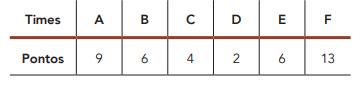 (UERJ 2019) Seis times de futebol disputaram um torneio no qual cada time jogou apenas uma vez contra cada adversário. A regra de pontuação consistia em marcar 0 ponto para o time perdedor, 3 pontos para o vencedor e, no caso de empate, 1 ponto para cada time. A tabela mostra a pontuação final do torneio.