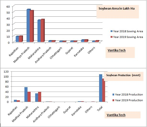 Soyabean Area and Production