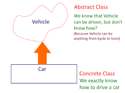 Abstract class in Python