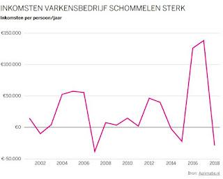 https://www.volkskrant.nl/kijkverder/v/2019/houdt-nederland-nog-wel-van-zijn-varkensboer/