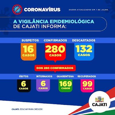 Cajati soma 280 confirmados, 99 recuperados e 06 mortes do Coronavirus