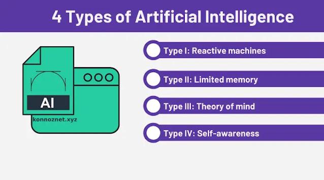 أنواع الذكاء الاصطناعي