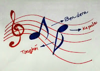 Unsur-Unsur Dalam Musik (9 Sembilan Unsur)
