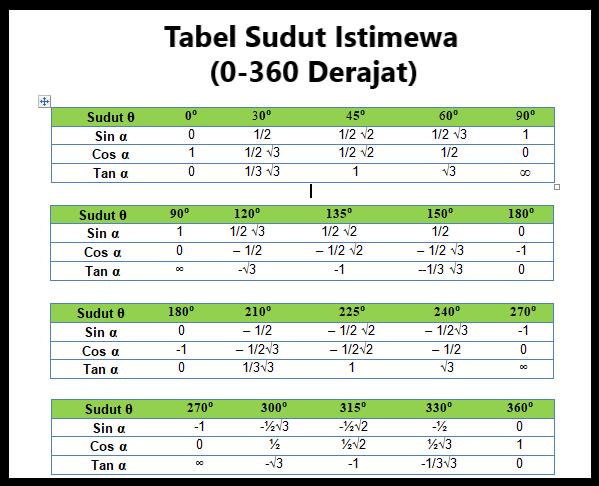 Tabel Sudut Istimewa Sin Cos Tan 0-360 Derajat