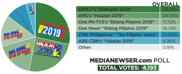 GMA-7 tops MNP's 2019 midterm elections coverage poll