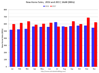 A few Comments on December New Home Sales