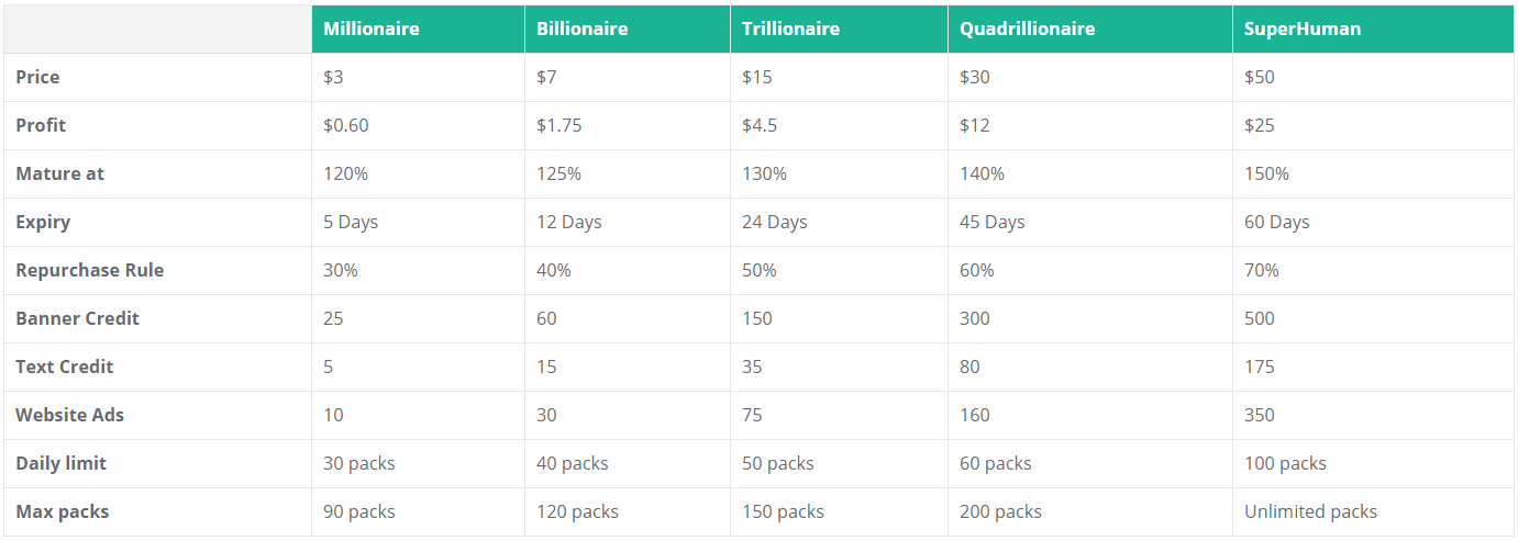 En TopShareGlobal (TSG) tenemos 5 diferentes planes de inversión