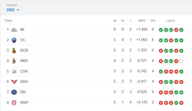 Dream11-IPL-Points-table-2020-10-07