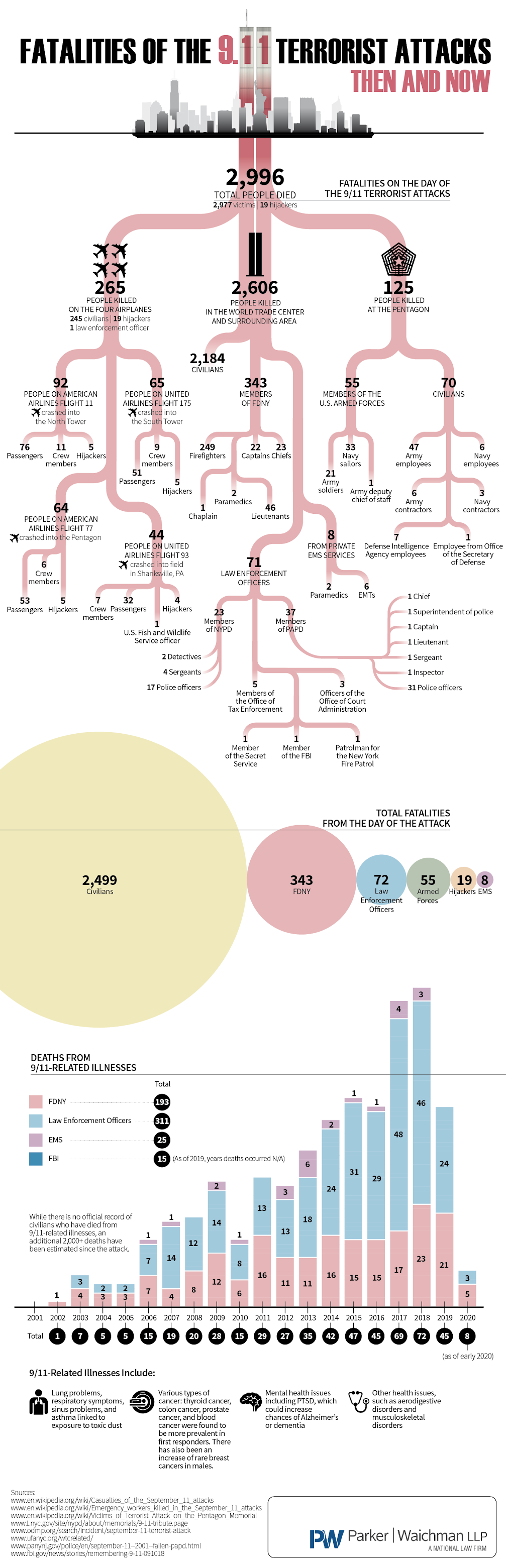 Fatalities Of The 9/11 Terrorist Attacks: Then And Now #infographic