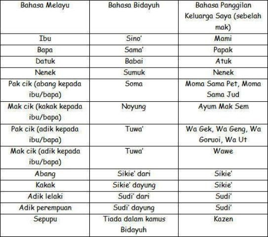 Skyliya Mari Belajar Bahasa Bidayuh Singai