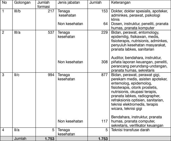 Contoh Soal Tes Cpns Untuk Tenaga Kesehatan Pengumuman Hasil Seleksi Cpns K2 Gameonlineflash Com