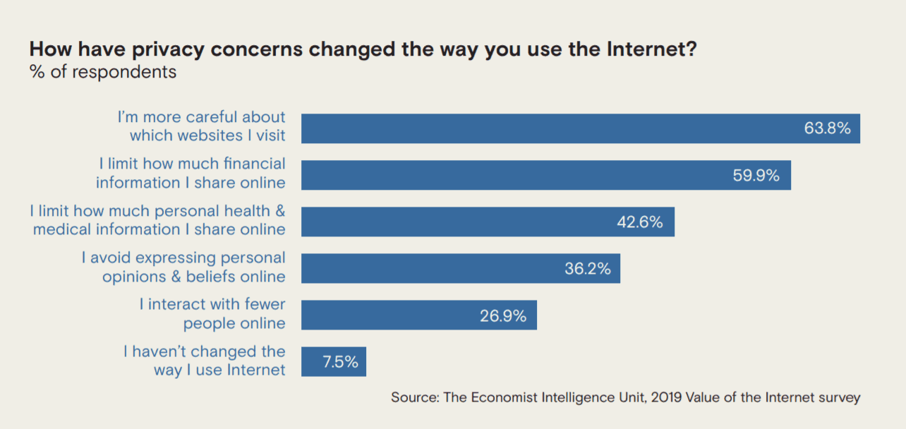 How have privacy concerns changed the way you use the Internet?