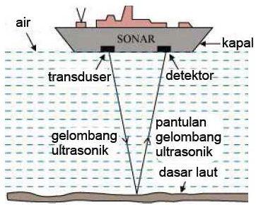 Cara mengukur kedalaman laut