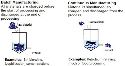 Batch Processing vs. Continuous Manufacturing