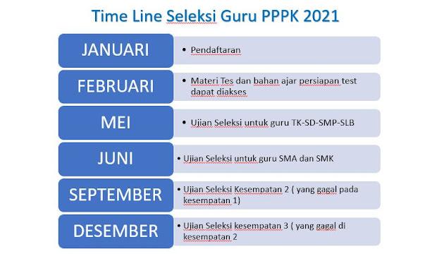 Jadwal Seleksi PPPK