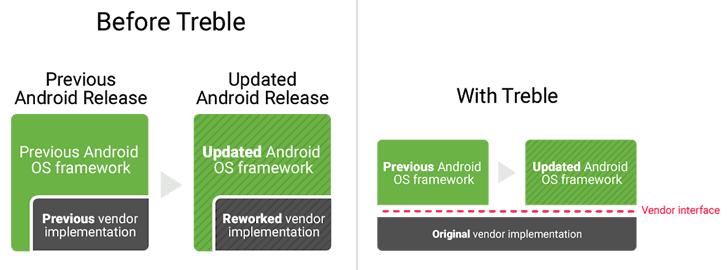 google-android-treble