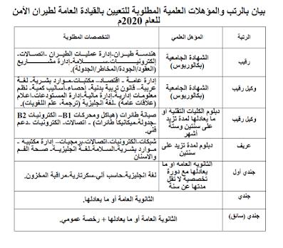 رتب وظائف امن الدول والطيران المدني