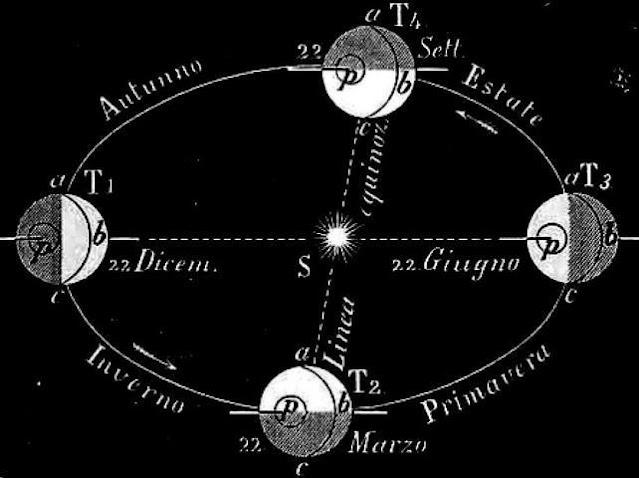 Equinozi e Solstizi - Astronomia - Joseph Norman Lockyer