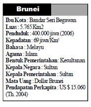 Letak, Batas, Luas dan Penduduk Brunei Darussalam