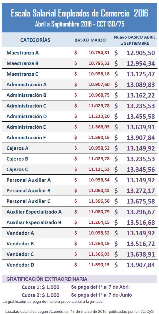Claves del nuevo acuerdo salarial de Empleados de Comercio
