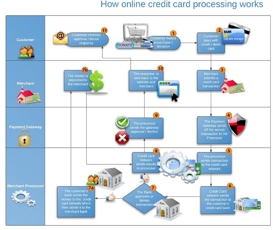 Debit Card Debit Credit Card Processing Credit