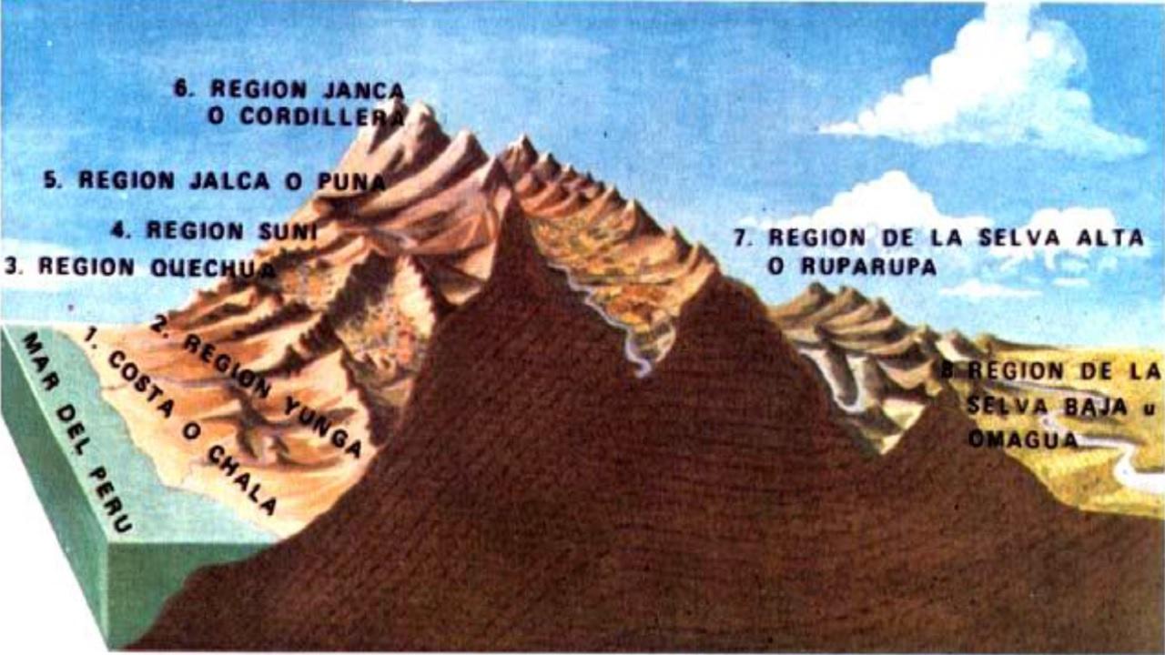 La Geografia del Perú y el Mundo