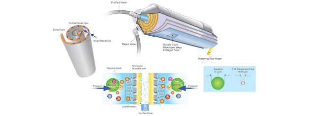 Membran Filtrasi