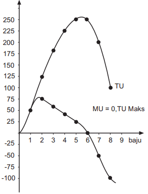 Kurva Teori Nilai Guna Kardinal - Grafik kepuasan total dan kepuasan marginal