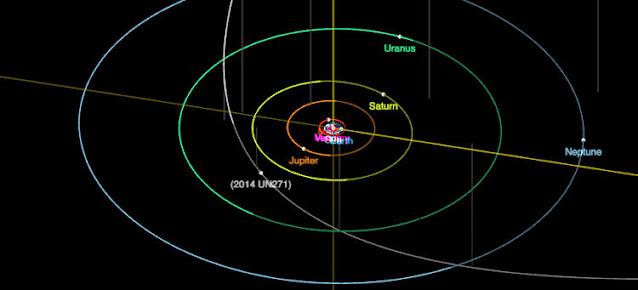 Kuyruklu yıldızın hareket şeması