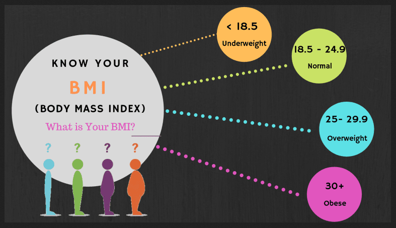 Do you think BMI is an Precise Predictor of Overall Health, Wellness and Fitness 2