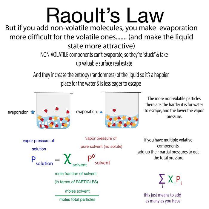 Definición de La Ley de Raoult