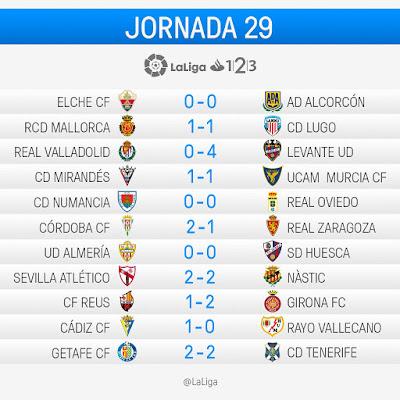 LaLiga 1|2|3 2016-2017: Jornada 29