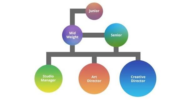 Graphic Design: Công việc, lộ trình sự nghiệp