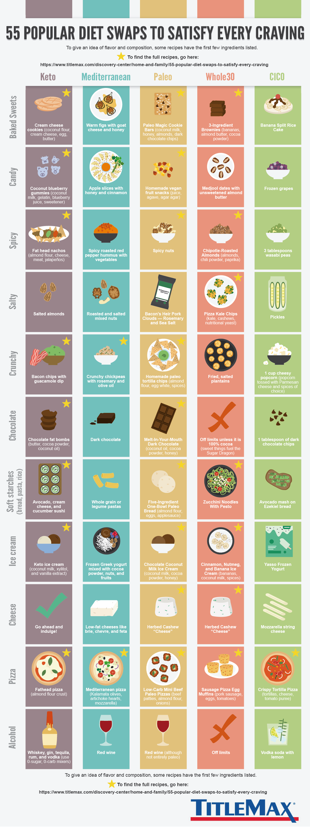 55 Popular Diet Swaps to Satisfy Every Craving #infographic