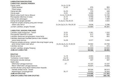 laporan balance sheet